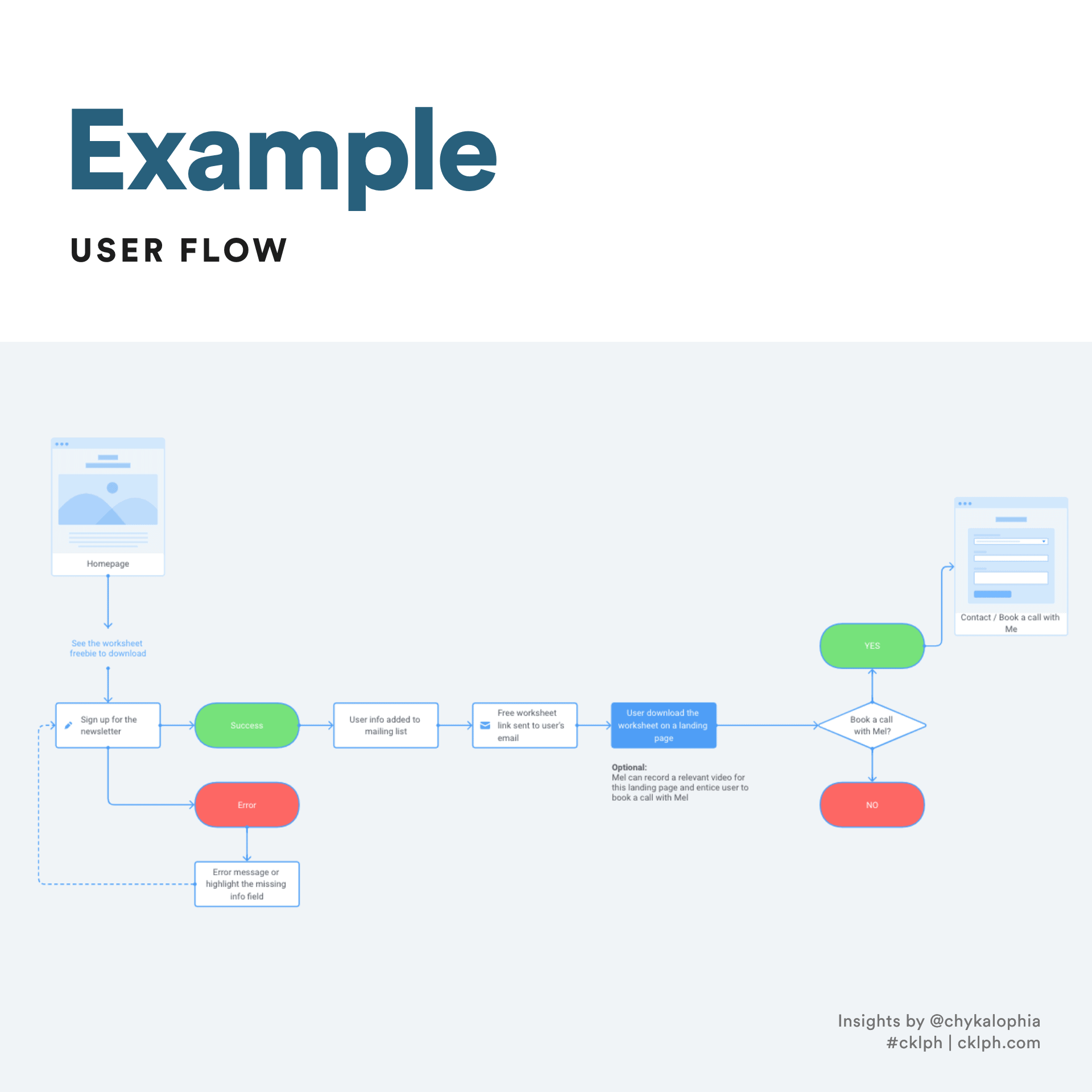 All You Need to Know and When to Use Sitemap vs. User Flow